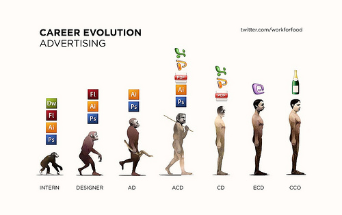 The Evolution of a Creative